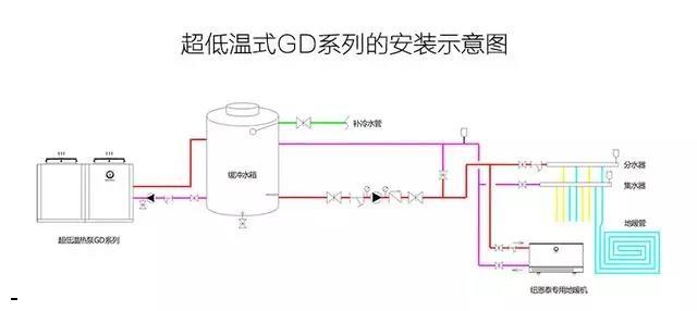 空气能热水器机组的安装简单么?回答肯定是不简单,需要找好相应的位置,做好减振措施,设计好冷、热水管的管路,然后进行管道的接驳还有调试等等。总的来说不是对DIY有能力的外行人可以轻易完成的工作,尤其是缓冲水箱的安装,很多人容易忽视这个重要的环节。 缓冲水箱是空气能热水器系统中常见的一个重要结构。常见的功能如下:第一可以有效排除管路内的多余气体,使管路内的空间得到充分的利用;第二相当于在热泵系统中增加了一个环节,可以更好的调整压力、温度以及流量等参数;第三是便于储存热量,减少热泵的启停频率,延长热泵机组的使用
